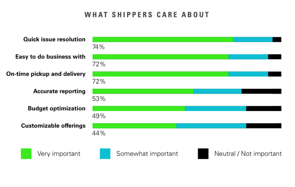 What Shippers Care About