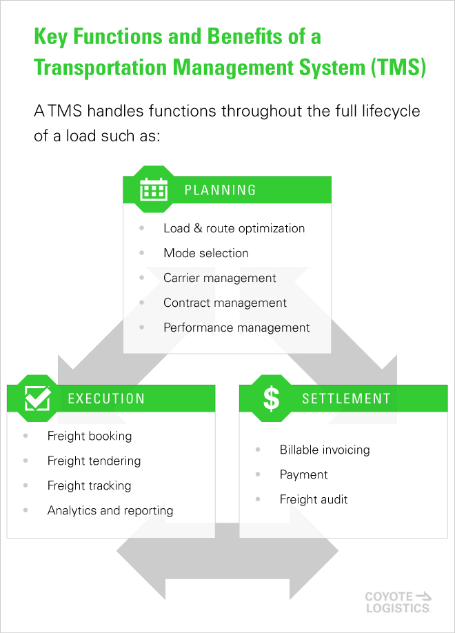 Benefits TMS