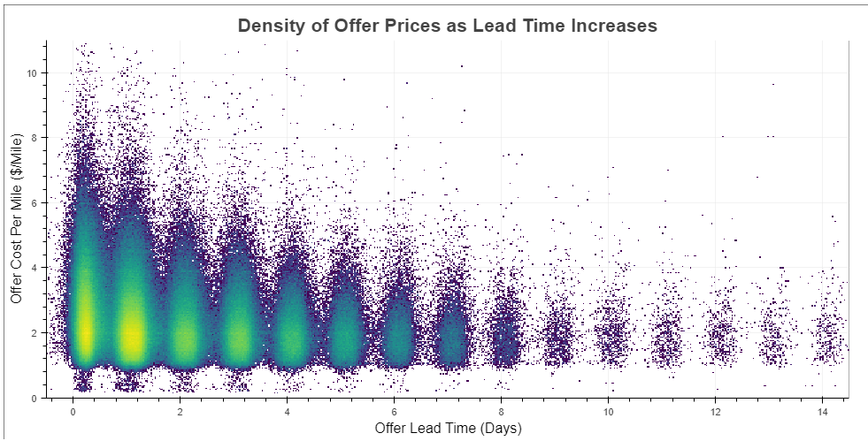 Offer price density